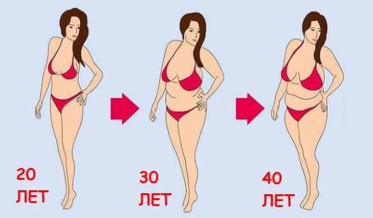 Почему с возрастом вес растет